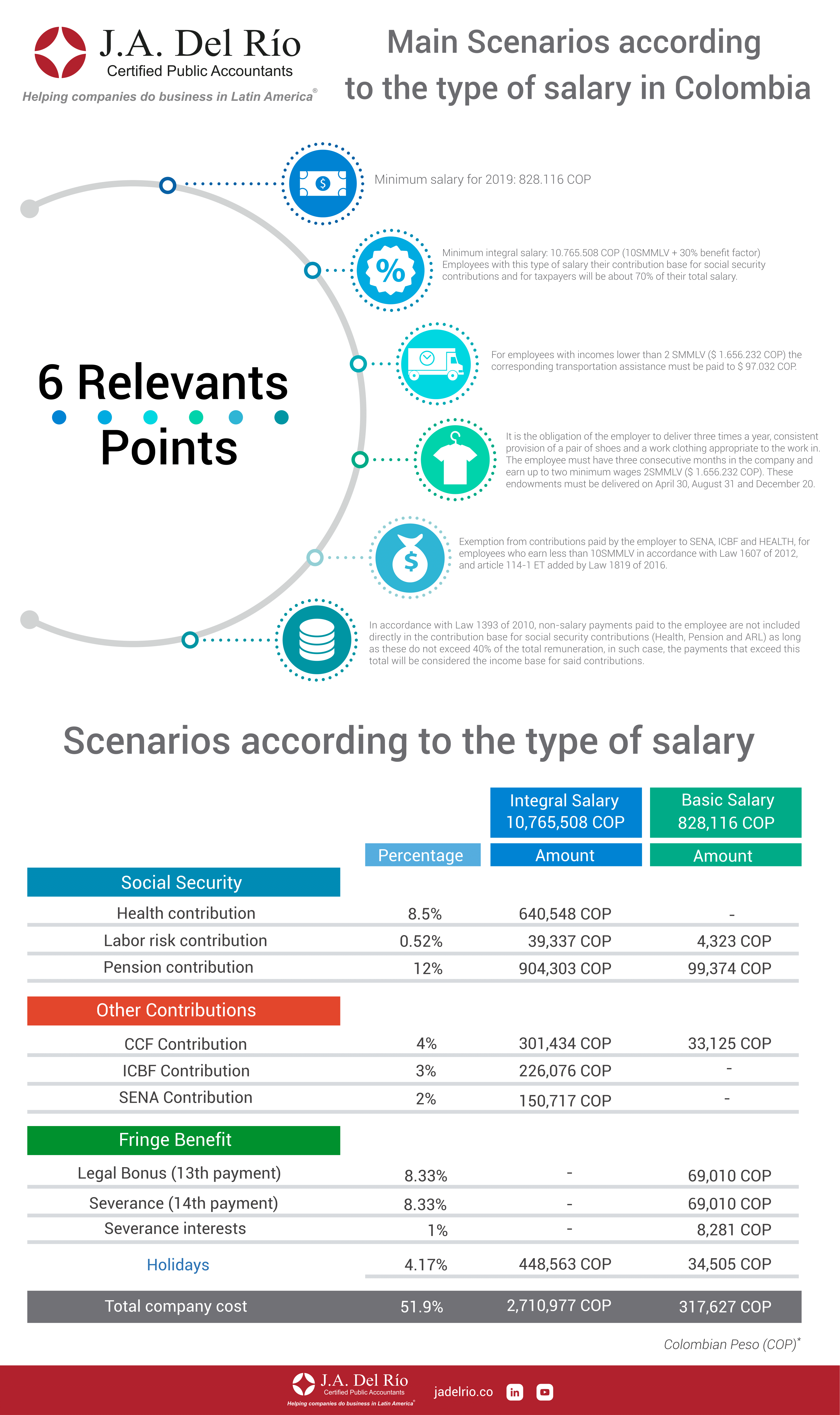 Colombian salary types and how they effect payroll