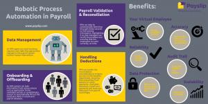 RPA in Payroll