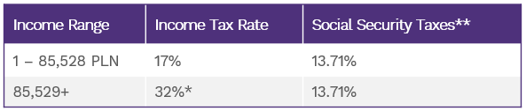 Tax Rate Chart